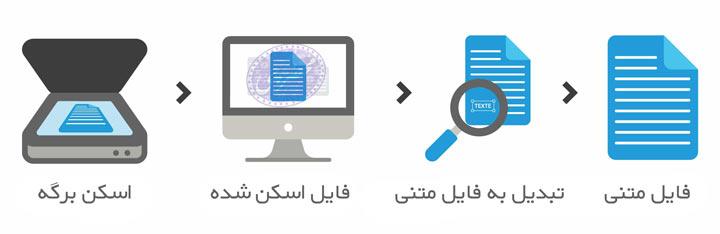 تبدیل عکس به متن برای استفاده در سیستم ثبت الکترونیک اسناد